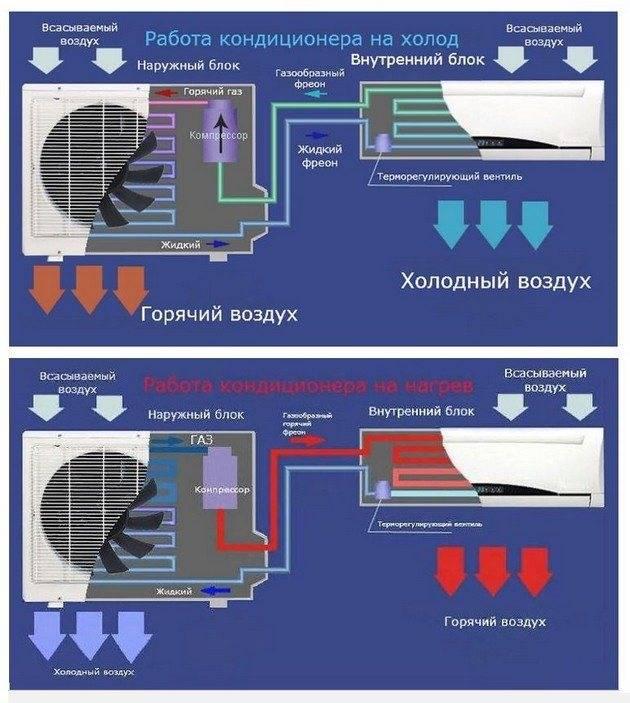 Отопление при помощи кондиционера: проблемы и решения