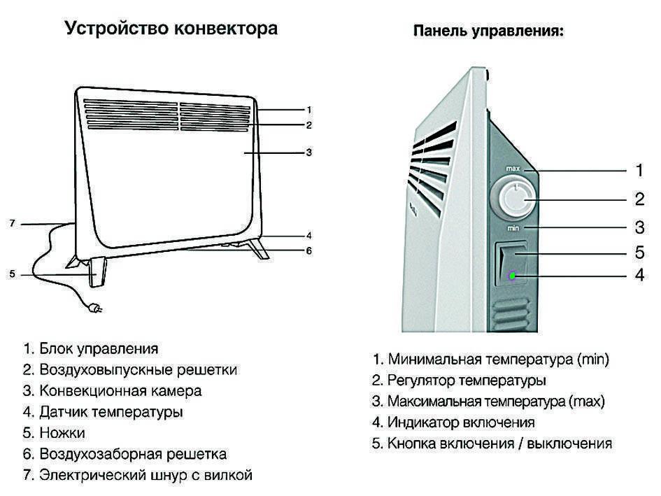 Сравнение возможностей электрокотлов и конвекторов