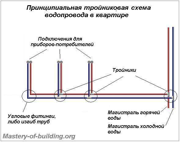 Монтаж пропиленовых труб своими руками