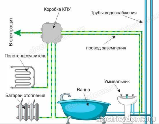 Заземление в ванной комнате. как сделать заземление ванны?