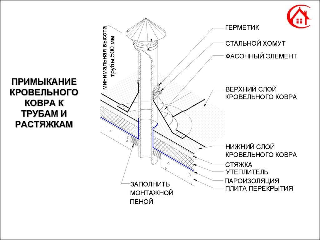 Как сделать узел прохода вентиляции через кровлю: обустройство кровельной проходки