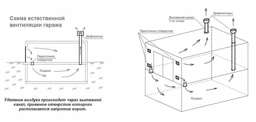 Вентиляция гаража своими руками: виды, схемы, правила обустройства - точка j