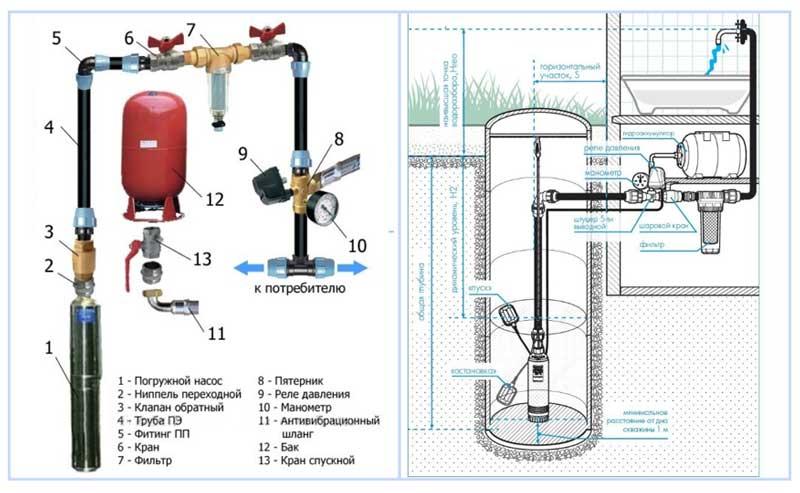 Водопровод на даче из колодца с помощью погружного насоса и гидроаккумулятора