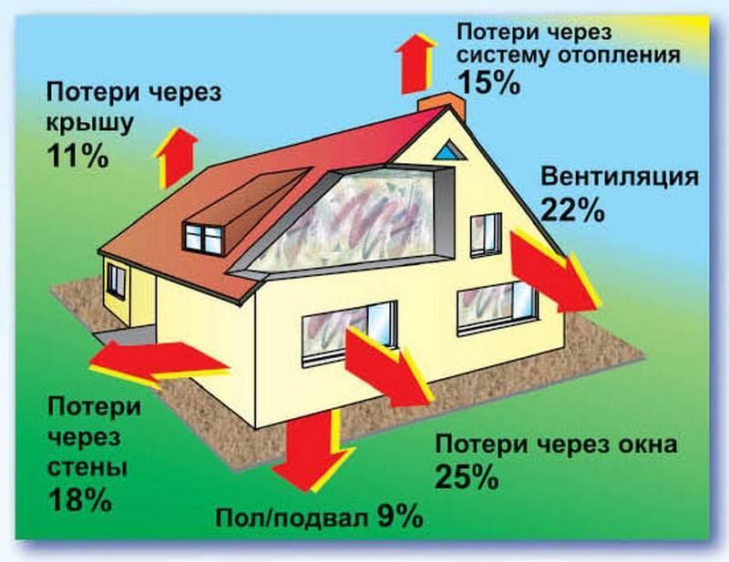 �нергосберегающие системы отопления как можно сэкономить