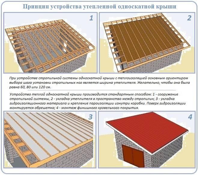 Как соорудить односкатную крышу своими руками