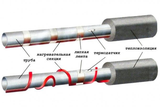 Монтаж саморегулирующегося нагревательного кабеля - особенности установки