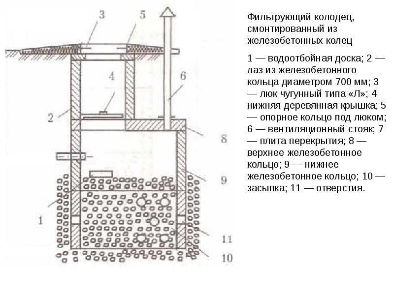 Колодец для скважины своими руками: как сделать, устройство под скважину
