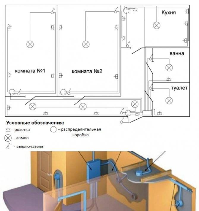 Прокладка электропроводки в квартире: разбор схем + пошаговая инструкция