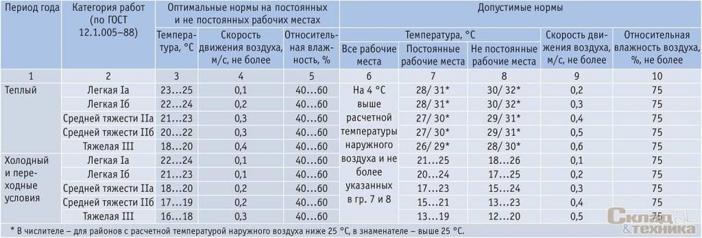 Какую температуру необходимо устанавливать на кондиционере: нормы для каждого сезона года