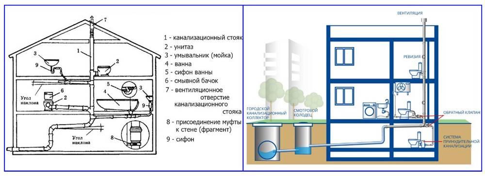 Схема канализации в частном доме: как сделать своими руками, устройство и типы канализационных систем