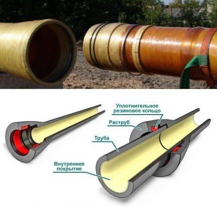 Стеклопластиковые трубы: производство, применение, гост