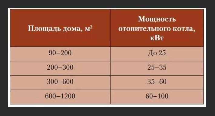 Расчет мощности газового котла для частного дома по площади