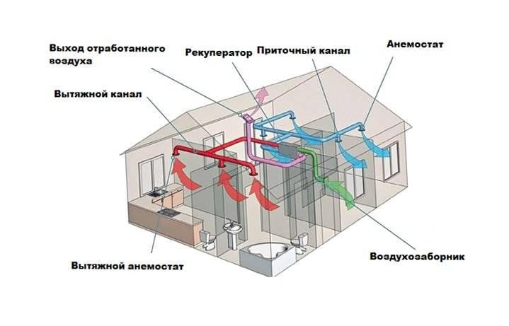 Вентиляция для газового котла в частном доме: правила обустройства
