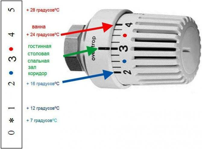 Терморегулятор на батарею: 90 фото правил монтажа и рекомендации по подбору