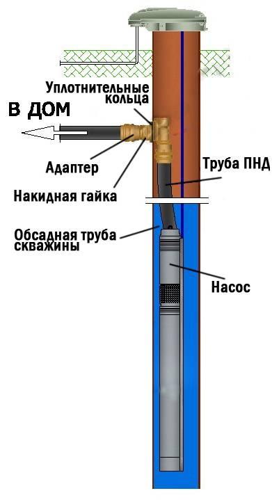Схемы обустройства водяной скважины
