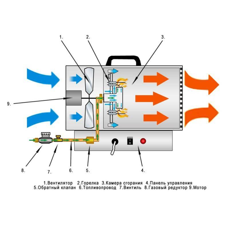 Тепловые газовые пушки: устройство, параметры выбора, обзор популярных производителей