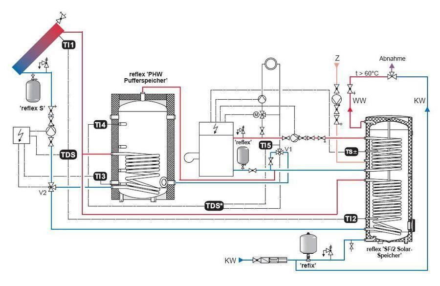 Расчет теплоаккумулятора для твердотопливного котла