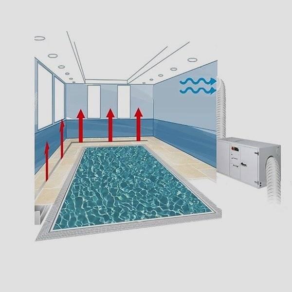 Правила создания вентиляции в бассейне: схемы, способы, расчеты
