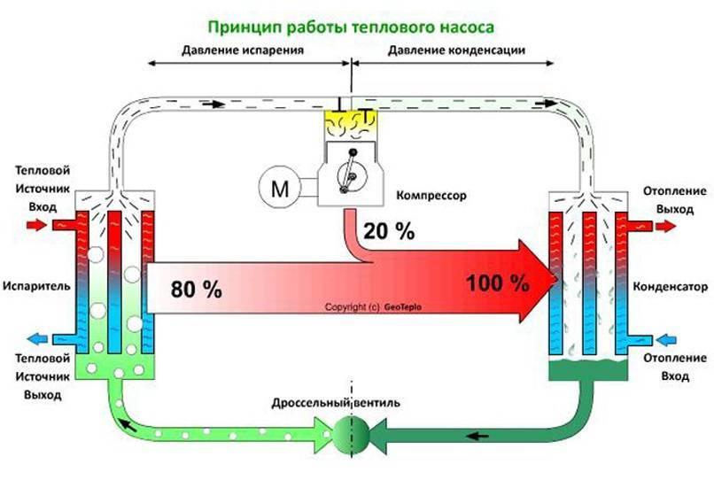Тепловой насос для отопления дома своими руками