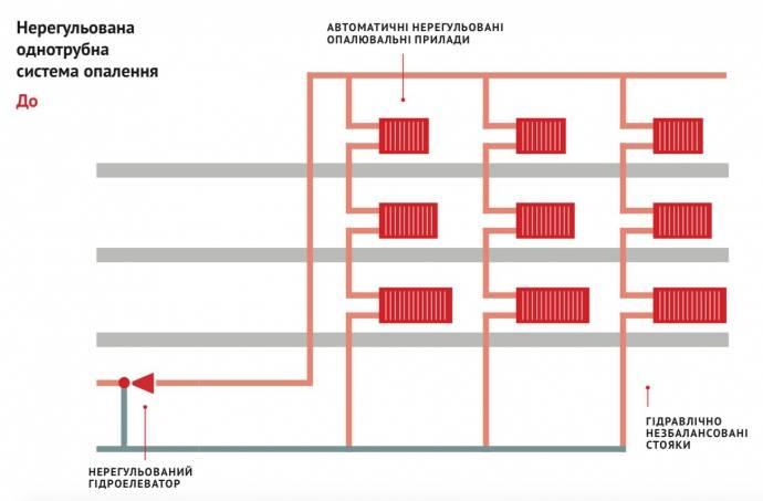 Однотрубная или двухтрубная система отопления, плюсы и минусы, отличие