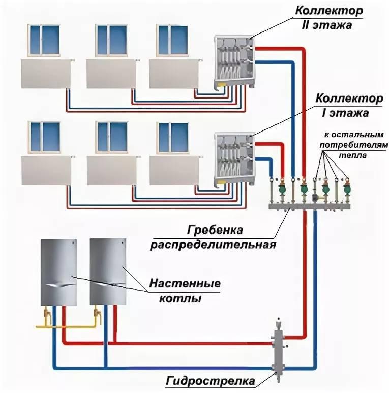 Лучевая система отопления частного дома своими руками