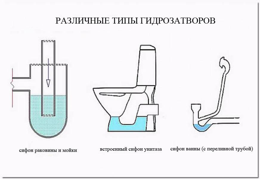 Виды гидрозатворов для канализации, как работают, монтаж / элементы и оборудование / канализационные системы / публикации / санитарно-технические работы