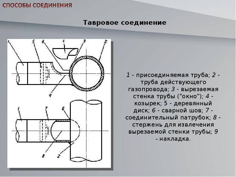 Как врезаться в газовую трубу: профессиональные и самопальные методики