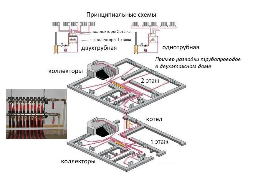 Монтаж коллектора теплого пола своими руками: схема подключения и настройка