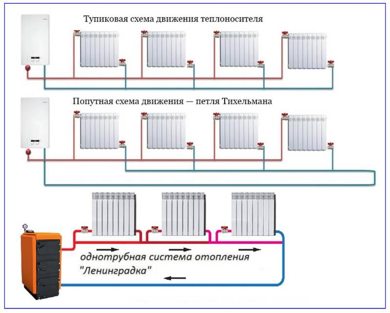 Подключение радиаторов отопления в частном доме — способы подключения, схемы