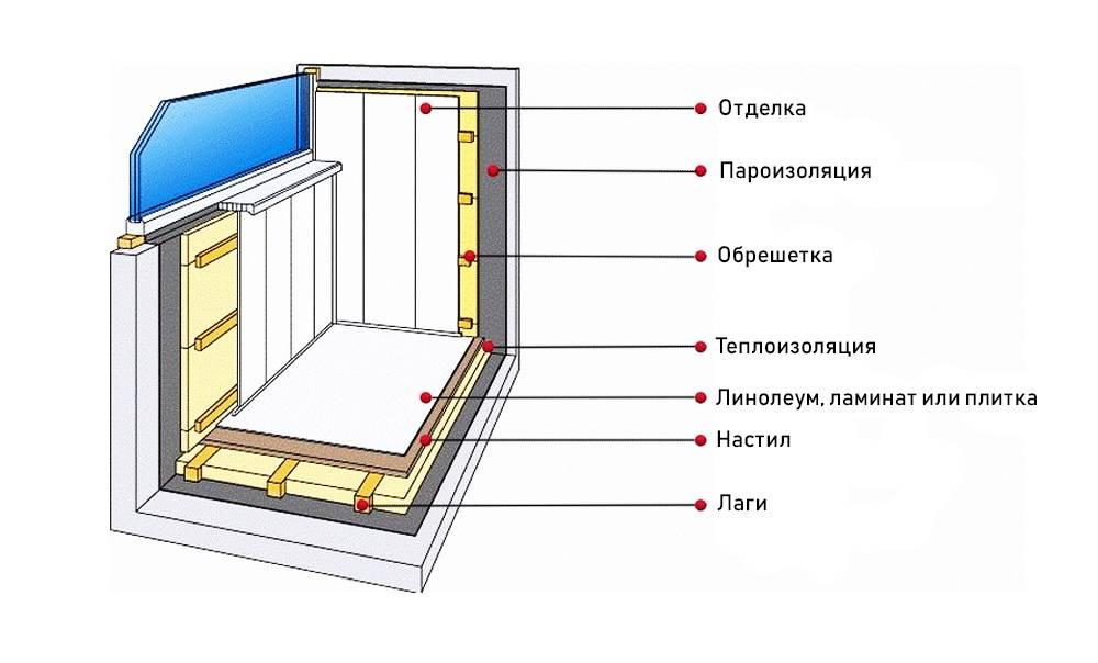 Утепление балкона своими руками: технология утепления стен, пола и потолка на балконе