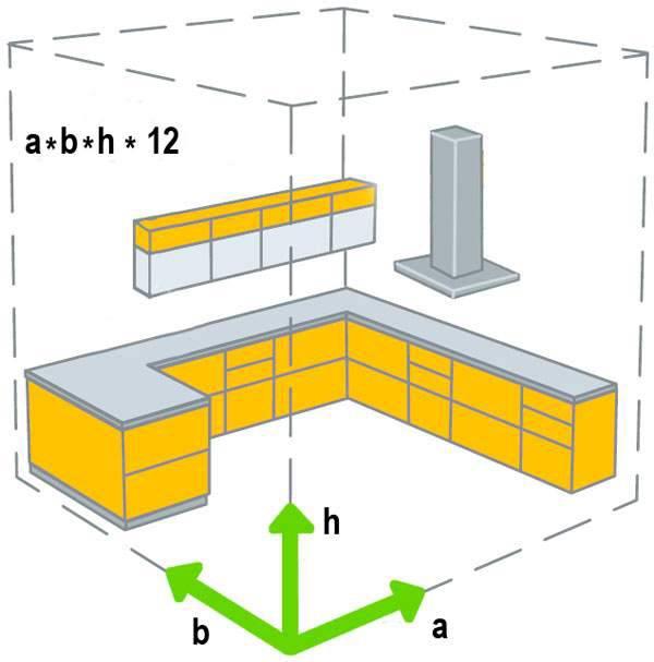 Расчет вытяжки для кухни калькулятор, формуларасчет вытяжки для кухни калькулятор, формула