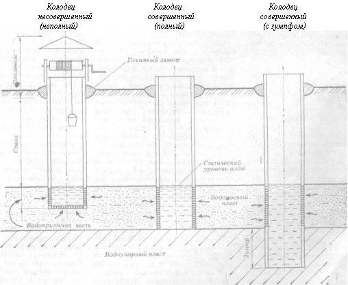 Инструкция как построить дренажный колодец для септика своими руками: особенности конструкции, схемы, зачем нужен и как работает, порядок работ