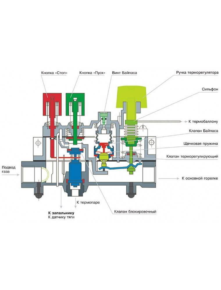 Пусконаладка газовых горелок. настройка горелок в газовых и дизельных котельных.