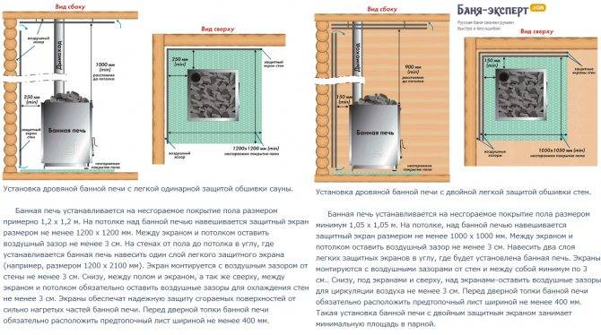 Установка металлической печи в бане: как правильно установить железную печку в деревянной бане