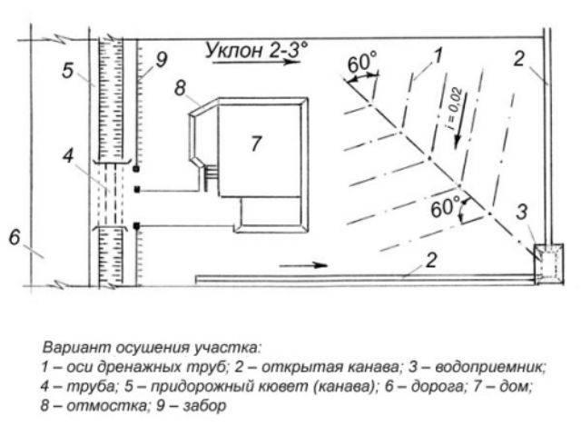 Дренаж дачного участка своими руками: устройство дренажа на дачном участке, дренажные работы. дренажная система