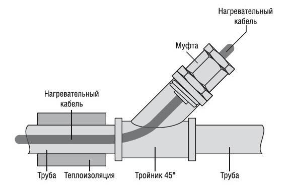 Подключение греющего кабеля: инструкция монтажа своими руками по схеме - vodatyt.ru