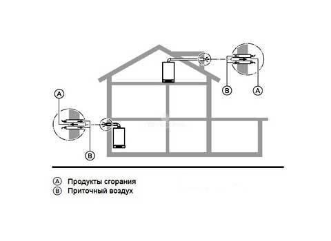 Нормы установки коаксиального дымохода: основные требования к монтажу ???? квартира и дача ???? другое