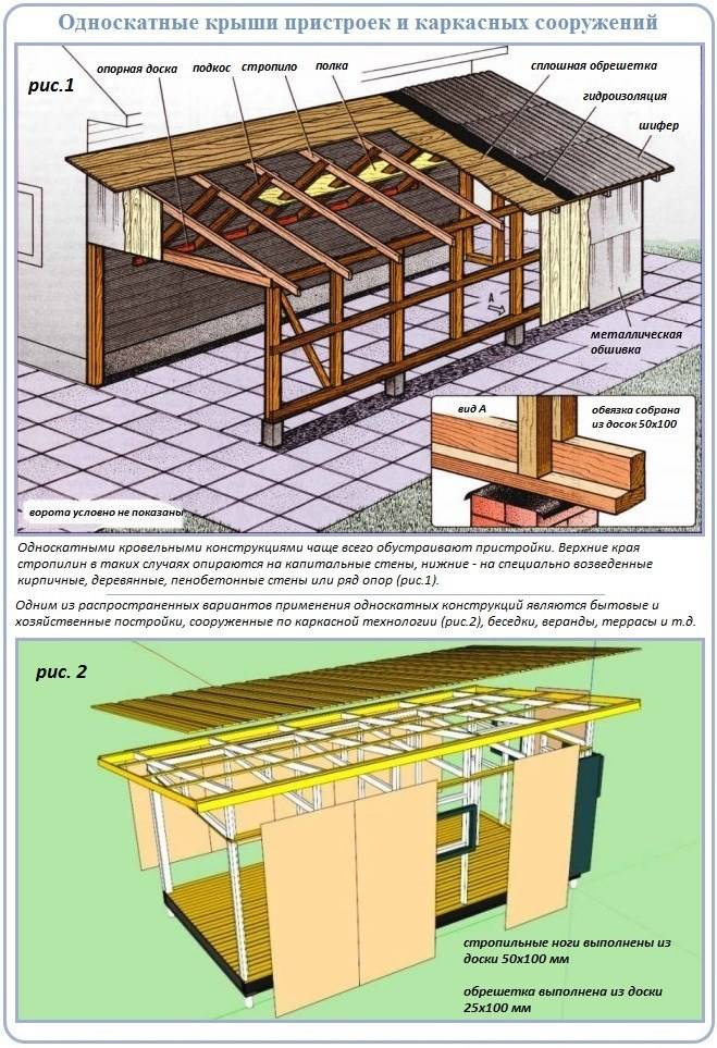 Как сделать крышу односкатную своими руками - варианты + инструкция!