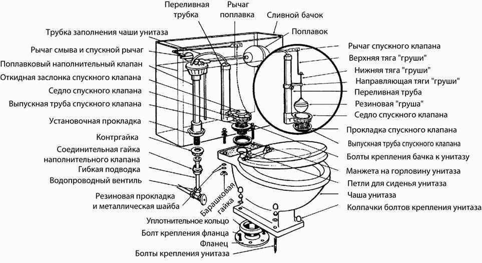 Ремонт унитаза и бачка: полная пошаговая инструкция (+фото)