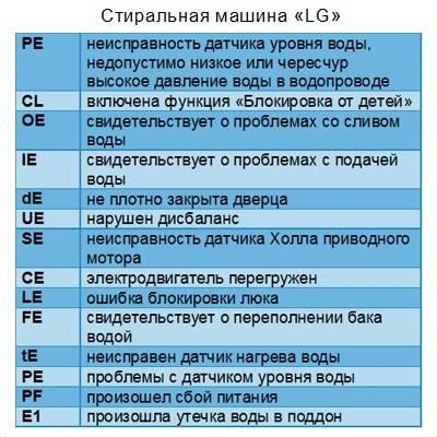 Ошибки стиральной машины LG: коды популярных неисправностей и инструктаж по ремонту