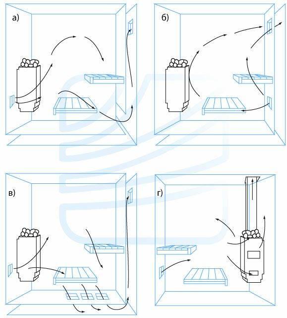 Нужна ли вентиляция в бане в парилке и как правильно ее сделать — вентиляция и кондиционирование
