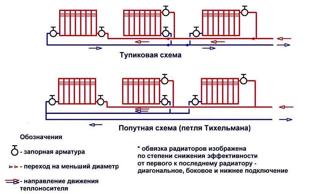 Ленинградка — система отопления частных и многоквартирных домов: преимущества и недостатки