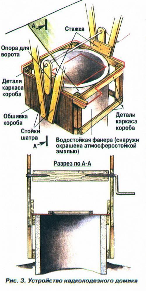 Фильтрационный колодец своими руками: устройство и монтаж