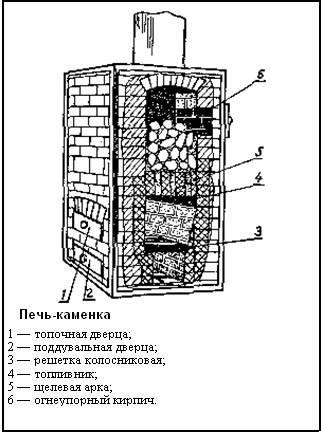 Возведение кирпичной печи в бане – основные детали процесса