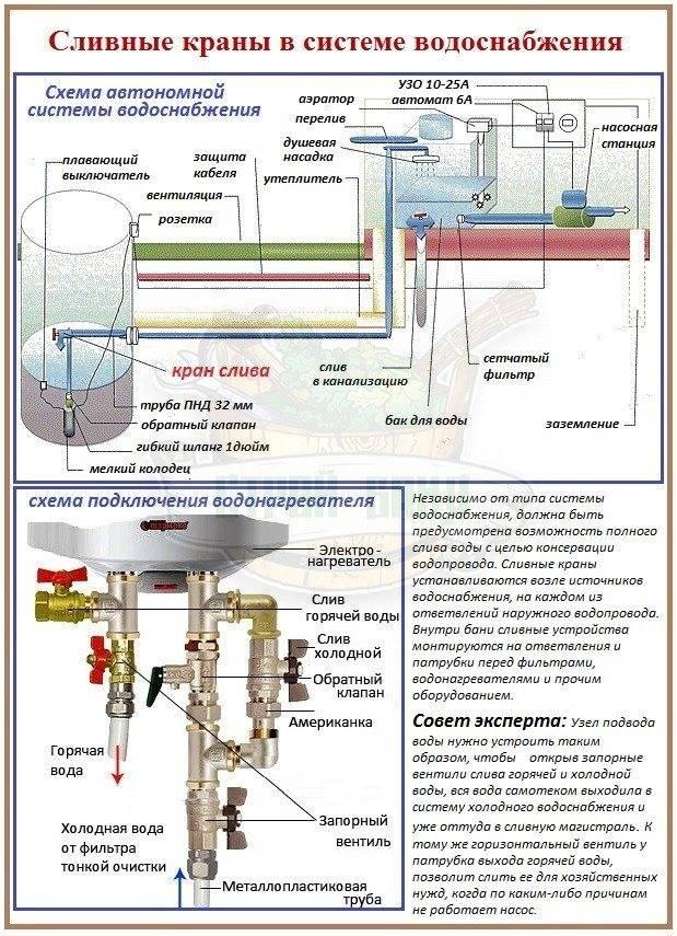 Подключение душевой кабины к водопроводу своими руками