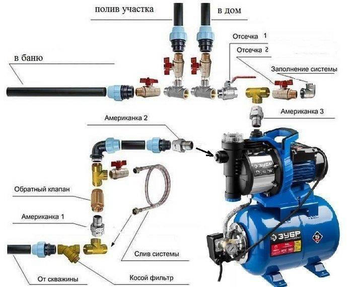 Как правильно выбрать насос для скважины?