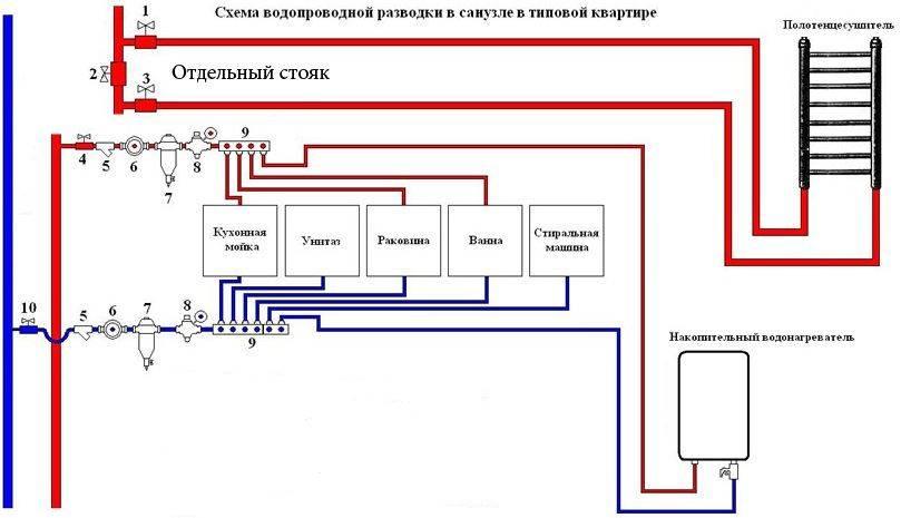 Разводка труб водоснабжения в частном доме: схемы, нормы | гидро гуру
