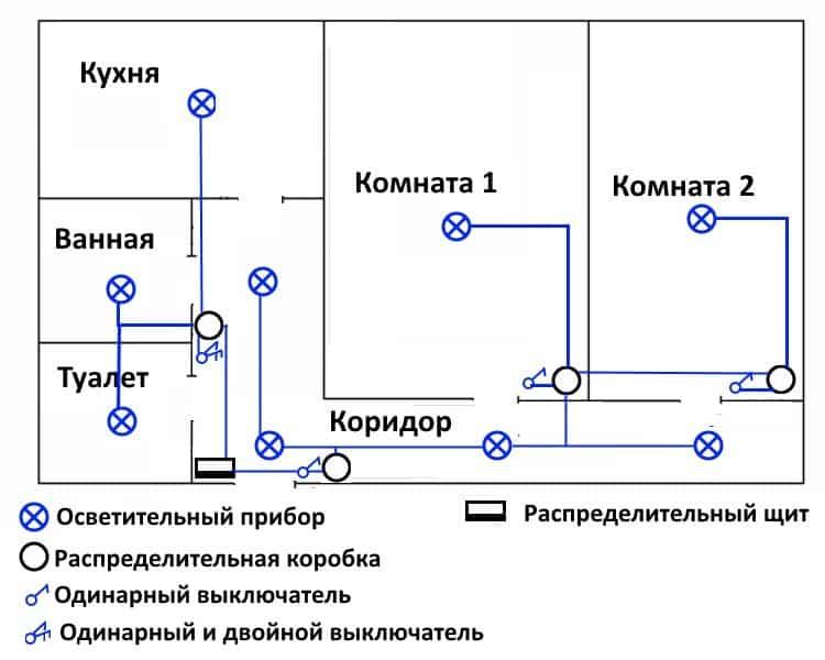Варианты открытой проводки в квартире: виды исполнения