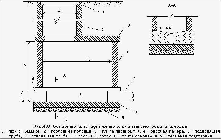 Смотровой колодец для канализации: устройство колодца в ливневой и сточной системах