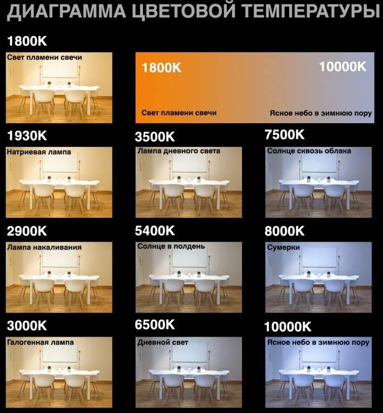 Подбор температуры света в соответствии с помещением, рекомендации